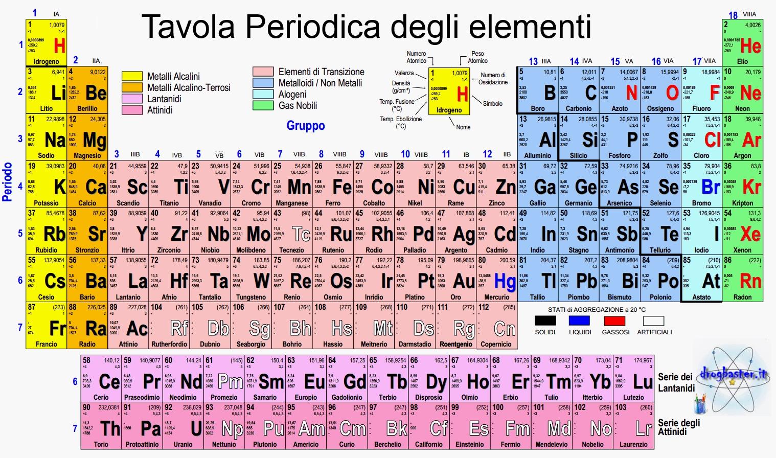 Tavola periodica - Tavola periodica metalli non metalli ...